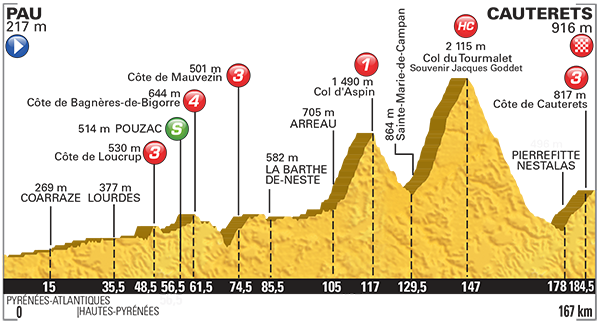 PROFIL11 - 11.etapa Pau – Cauterets-Vallee de Saint-Savin