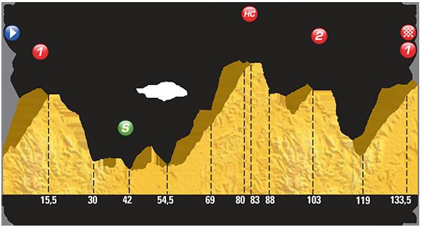 Horské etapy Tour de France 2015