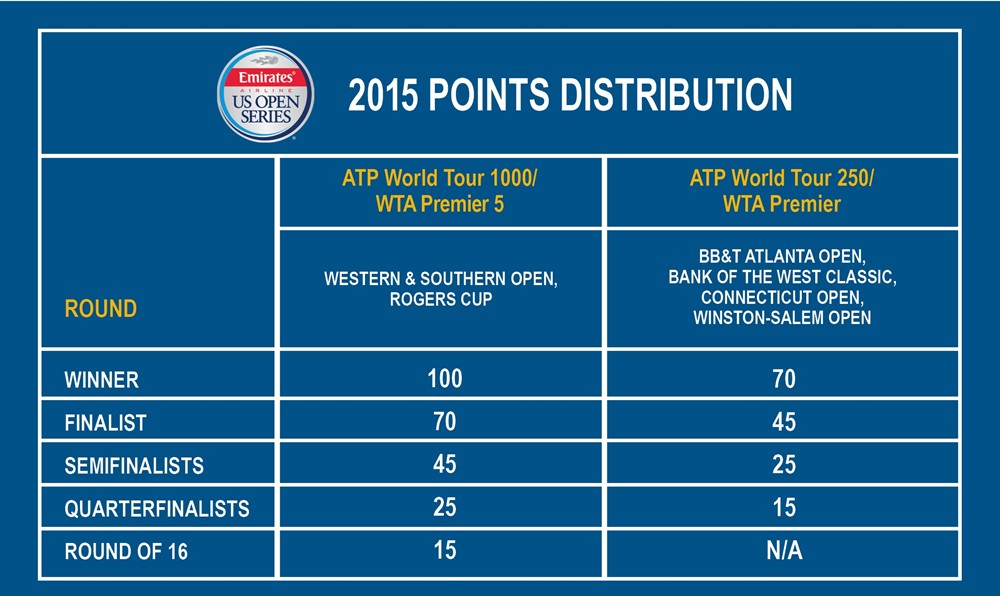 2015_bonus_points_dist