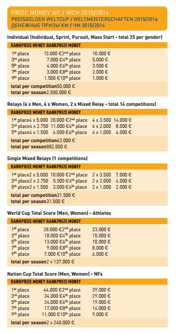 prize money biatlon